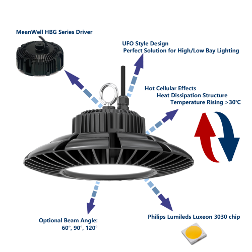 Circular UFO type High Bay